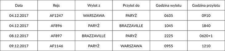 Brazzaville - rozkład lotów