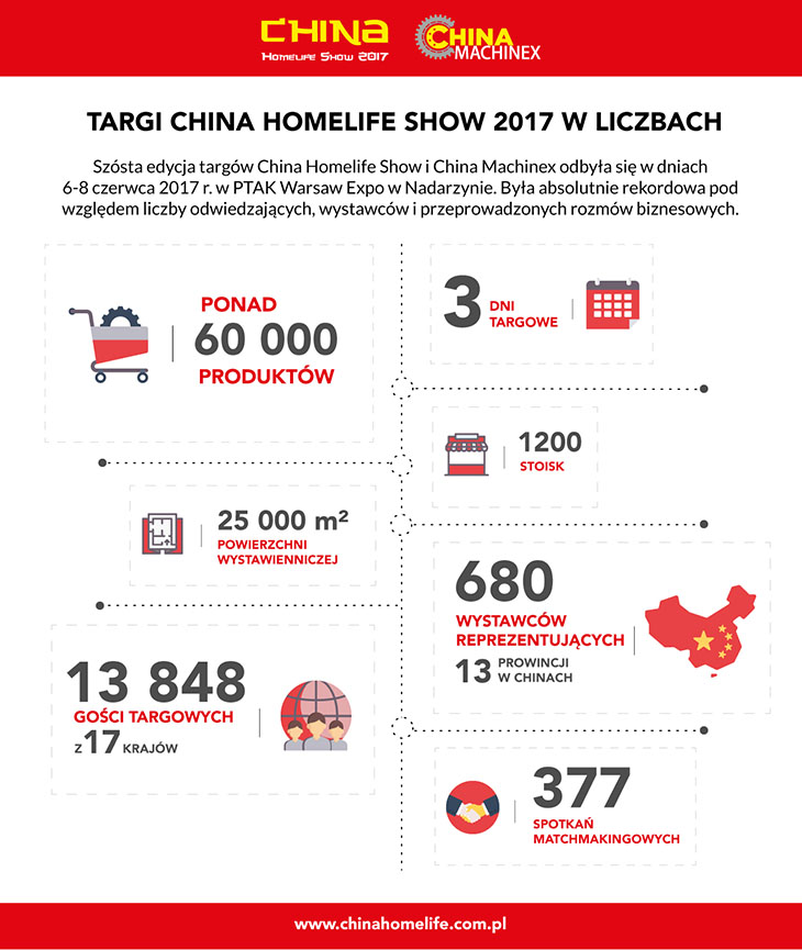 China Homelife Show 2017