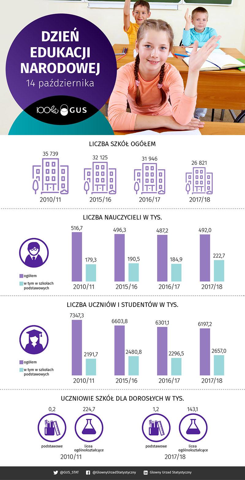 Dzień Edukacji Narodowej - infografika