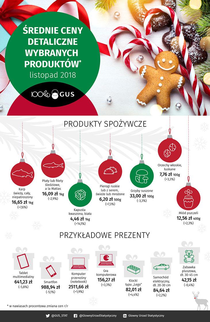 Infografika - Średnie ceny detaliczne wybranych produktów - listopad 2018
