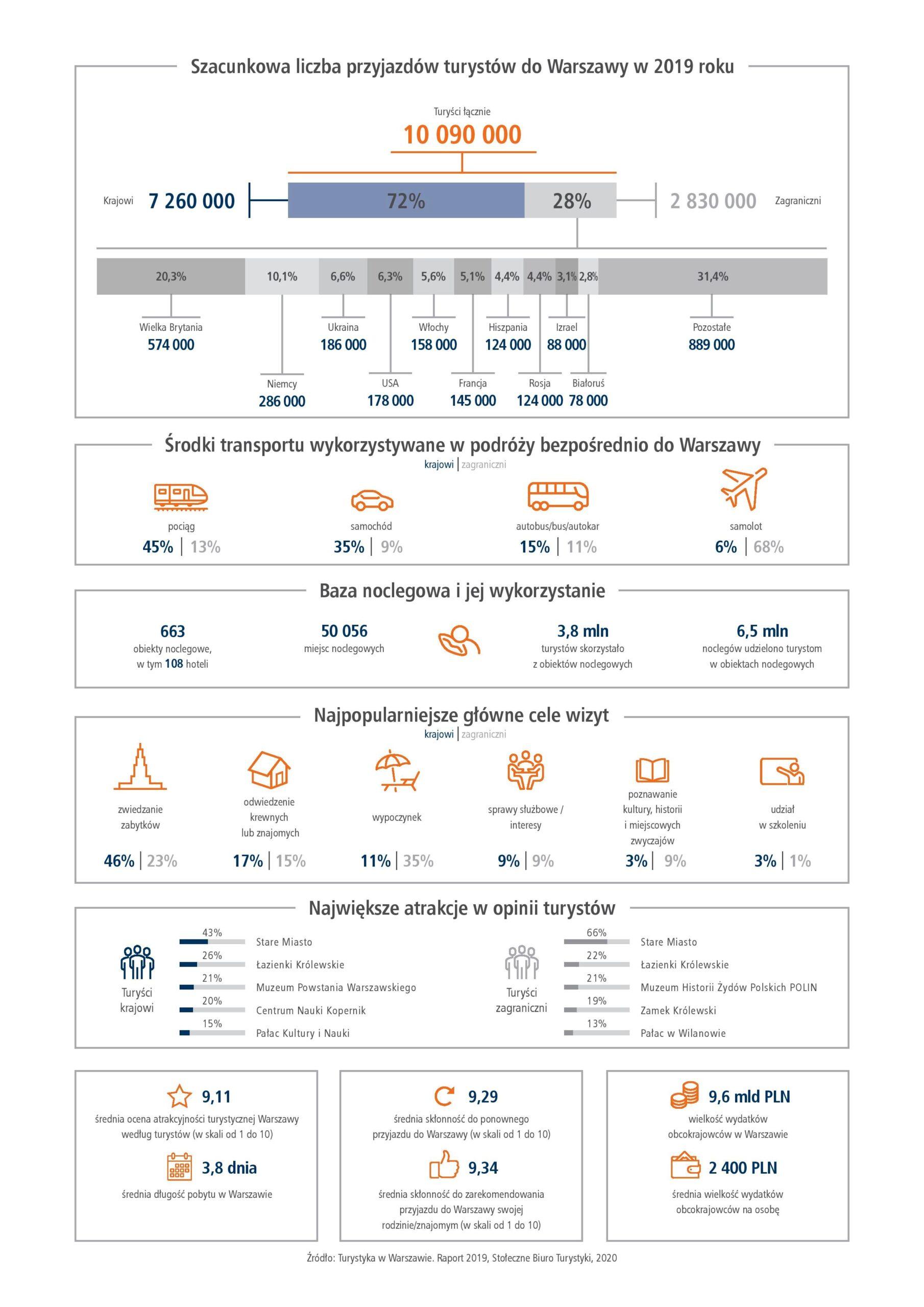 Turystyka w Warszawie - raport za 2019 rok